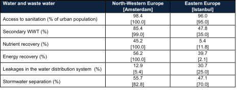 Table 1. Performance on water and waste water in cities in North-Western Europe and Eastern Europe, including Turkey. Provided are averages in these regions as well as one city, assessed with the City Blueprint approach3,4.