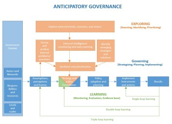 The anticipatory water governance framework. Source: supplied by authors.