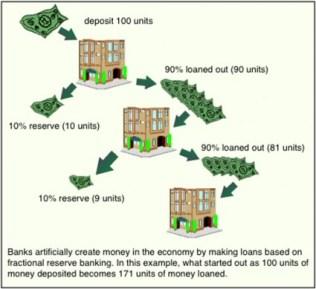 fractional reserve banking