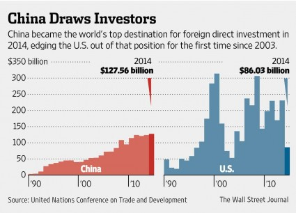 china v us chart FDI
