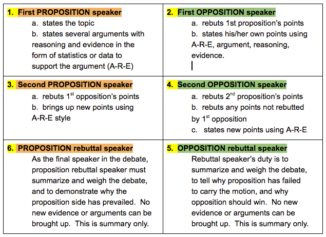 How to write debate arguments