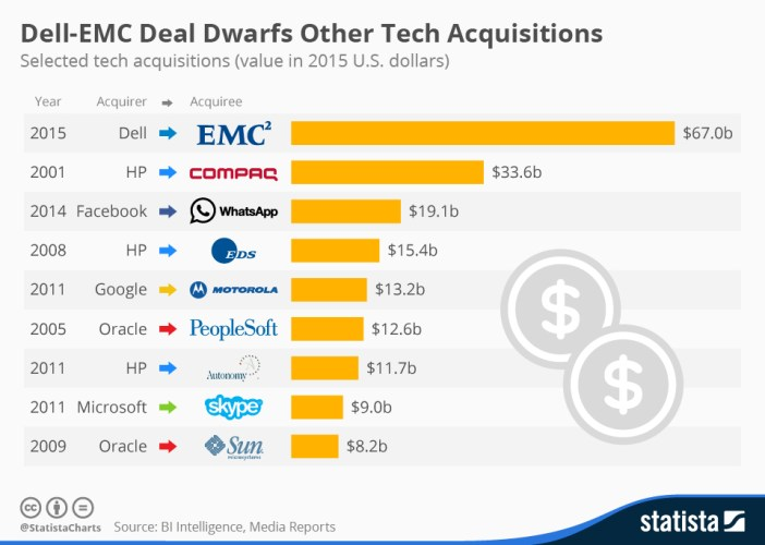 chartoftheday_3870_tech_acquisitions_n