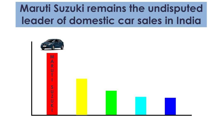 Maruti-Suzuki-remains-the-undisputed-leader-of-domestic-car-sales-in-India-glocar