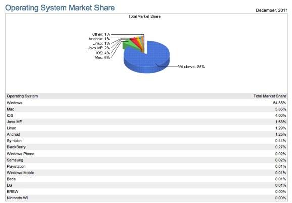 Marktanteile Linux
