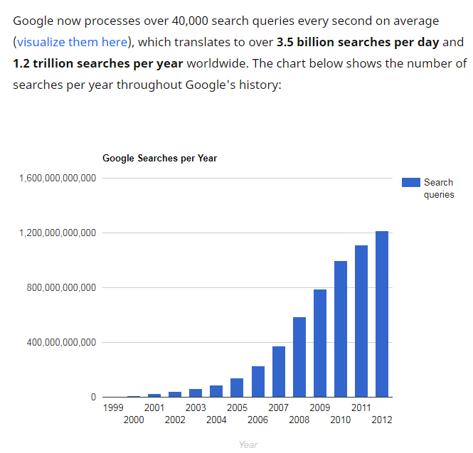 Google now processes over 1.2 trillion searches per year. That reflects how online business is growing.