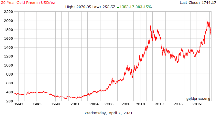 30 years of gold price history in the US dollar per ounce.