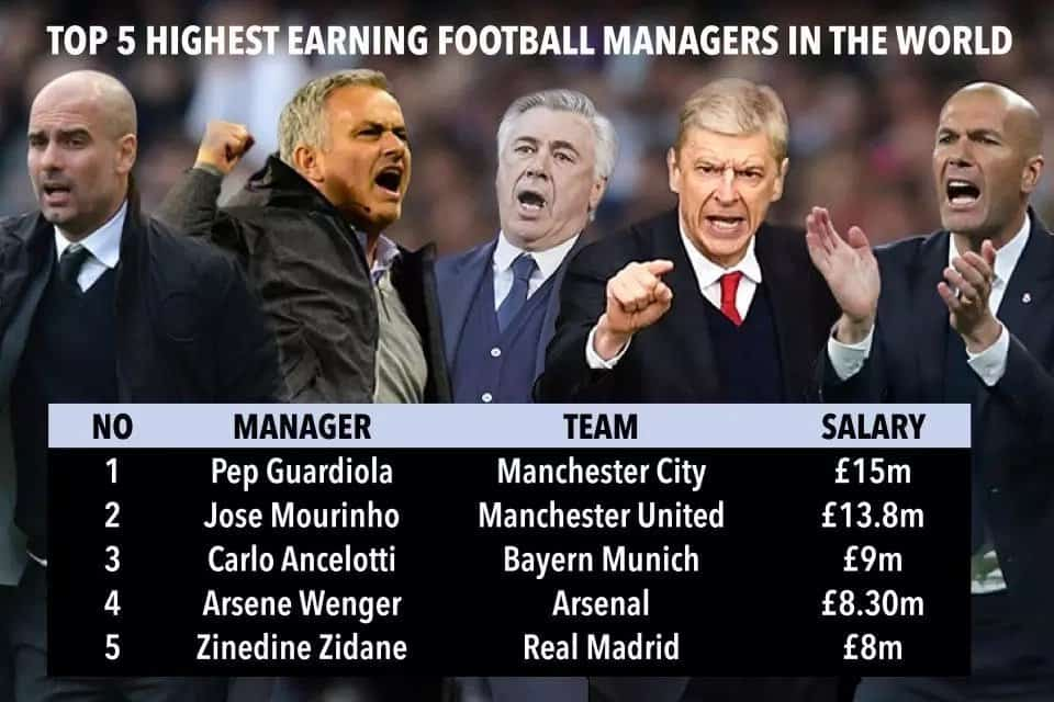 Highest paid football coaches in the world - Top 10 Highest Paid Coaches in the World 2018 – See Who Earns The Most and How Much They Earn