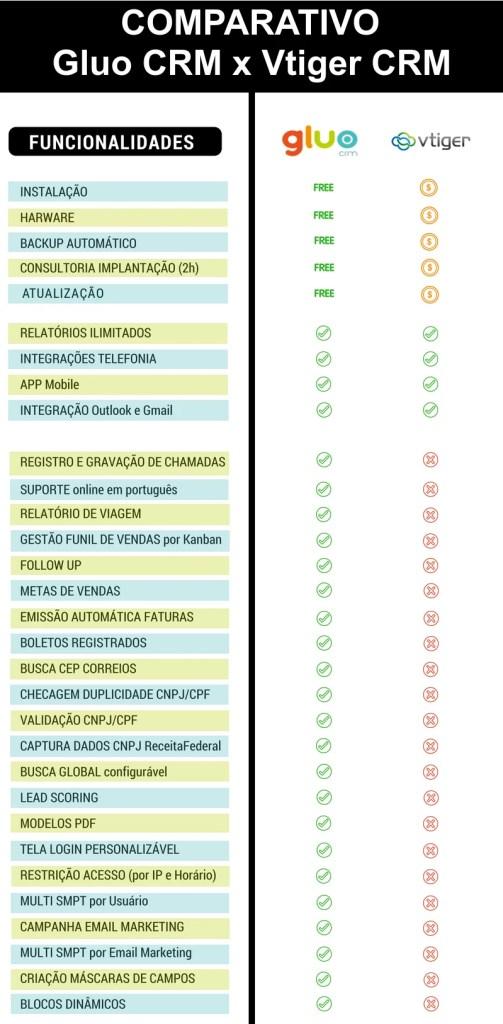 comparativo-gluo-e-vtiger