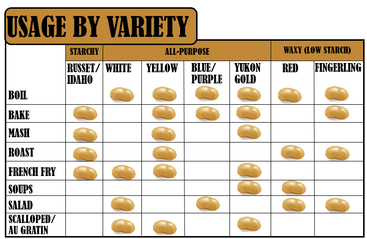 PotatoUsageChart