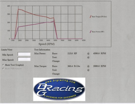 With the factory Eaton M90 huffing roughly 8 psi of boost into the L67 V6, the seasoned Buick laid down 215 hp and 360 lb-ft of torque to the front wheels. The torque figures seems a little high, but multiple runs netted the same result. In the end, the dyno will be used for before-and-after gains rather than outright numbers; we'll leave that up to the drag stip.