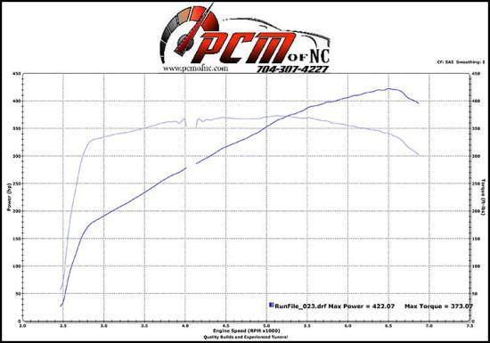 1997-chevy-camaro-dyno-sheet