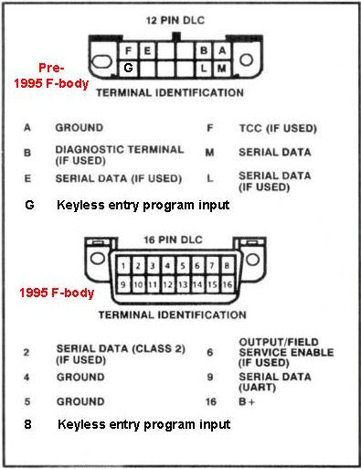 OBD1 pinout  GM Forum  Buick, Cadillac, Chev, Olds, GMC & Pontiac chat