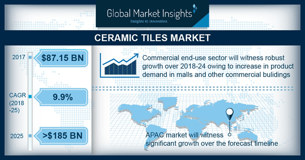 ceramic tiles market growth 2018 2025
