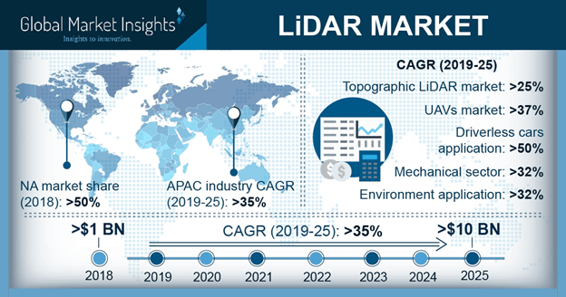 Global LiDAR Market Size to exceed $10 Bn by 2025   Sensors