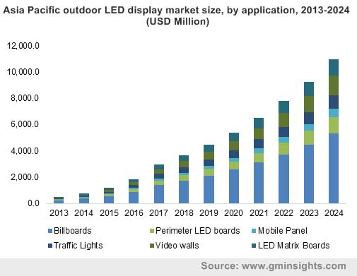 Asia Pacific outdoor LED display market size, by application, 2013-2024 (USD Million)