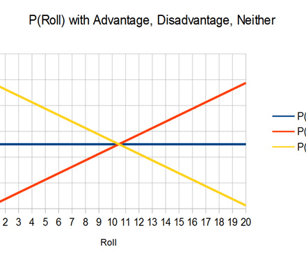 Dis/advantage vs ±2