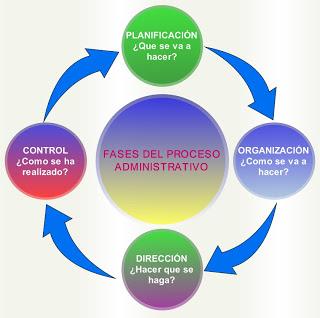 fases proceso administrativo