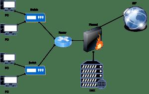 firewall-with-dmz-zone-1