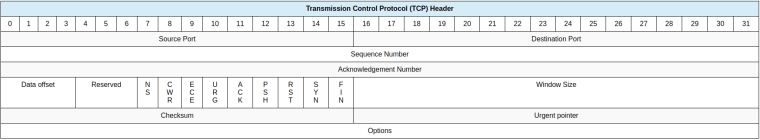 tcp-header-explained-in-details