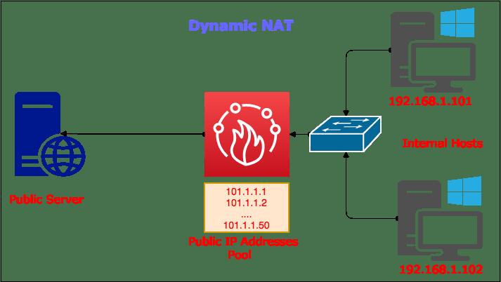what-is-dynamic-network-address-translation