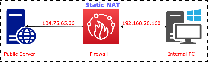 what-is-static-nat