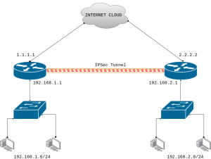 ipsec-tunnel-between-cisco-routers