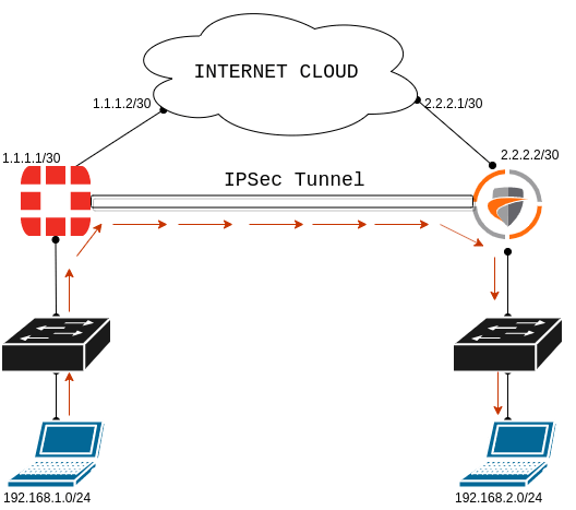 how-to-configure-ipsec-tunnel-between-fortigate-and-sonicwall-firewall