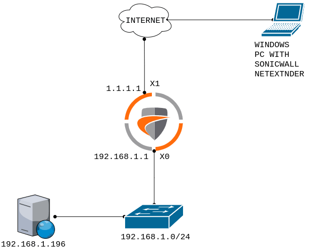 how-to-configure-ssl-vpn-on-sonicwall-firewall
