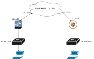 ipsec-tunnel-between-paloalto-and-sonicwall-firewall