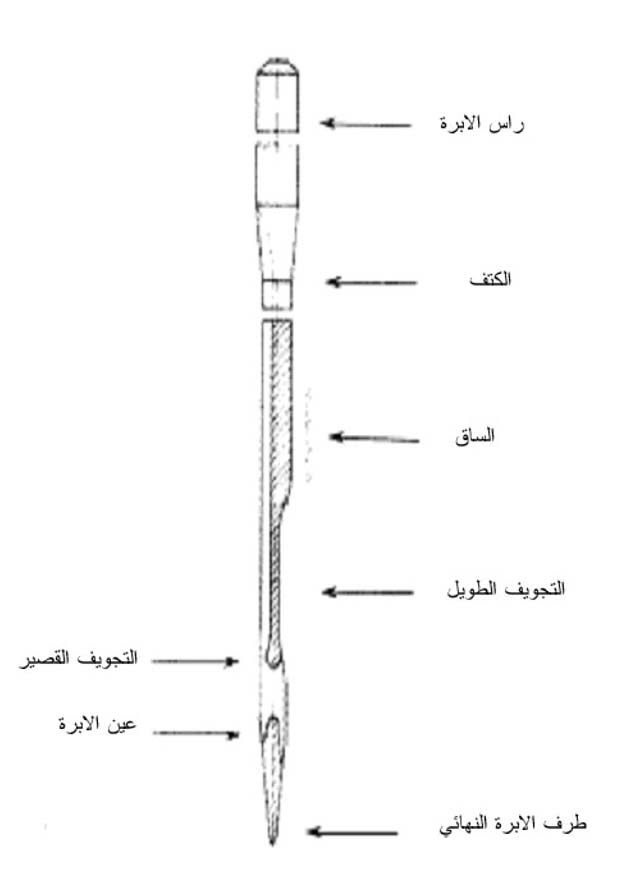 أجزاء إبرة الخياطة