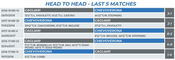 Ponturi fotbal Chievo Verona vs Cagliari