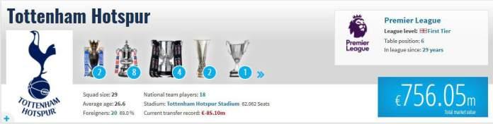 Tottenham valoarea echipei