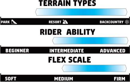 GNU Mullair Rider Scale