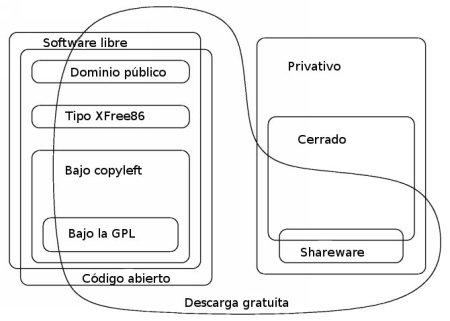 Categorías de software (fuente FSF)