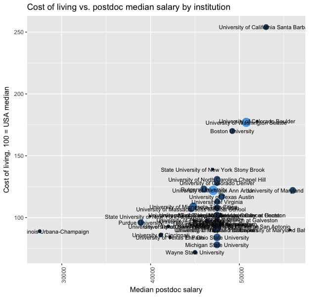 The postdoc salary range with cost of living (situation