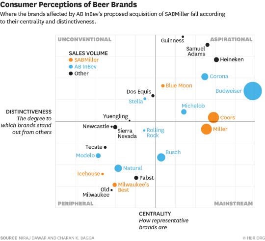 Conceptual Framework Consumer Perceptions