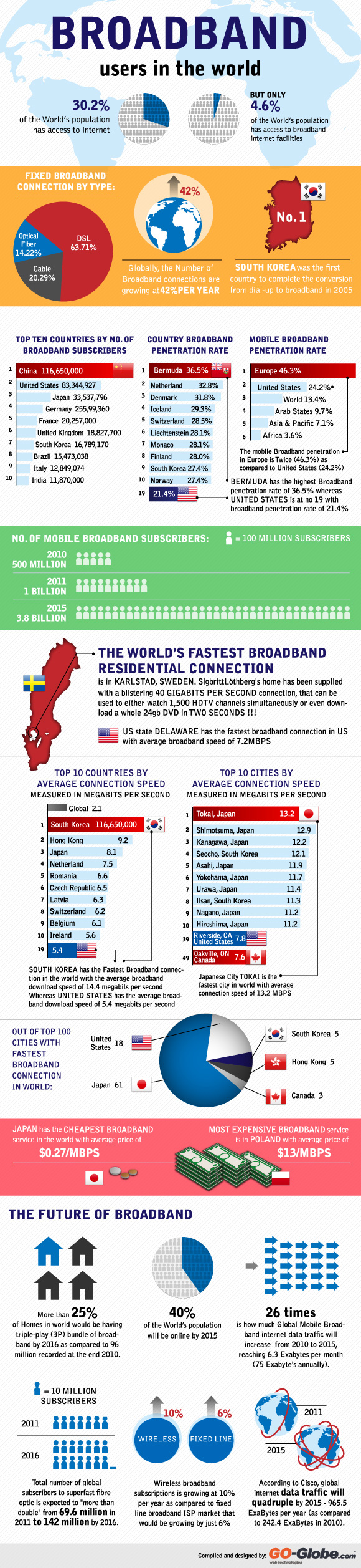 Broadband Users In The World – Facts and Statistics