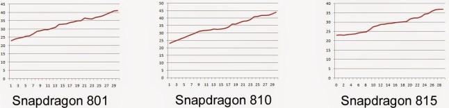 Snapdragon 801 vs. Snapdragon 810 vs. Snapdragon 815