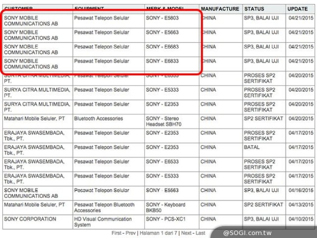 Sony Xperia Zertifizierungen