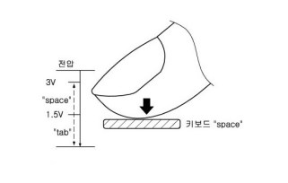 Samsung Force Touch Patent