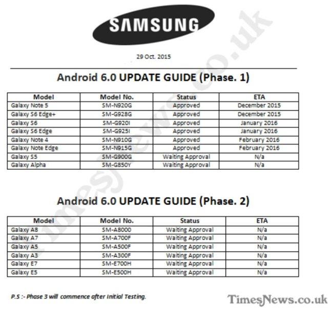 Marshmallow-Update-Pläne von Samsung