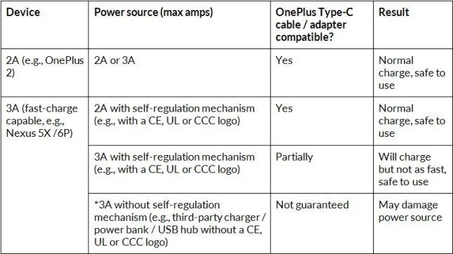 usb_typ_c-oneplus-tabelle