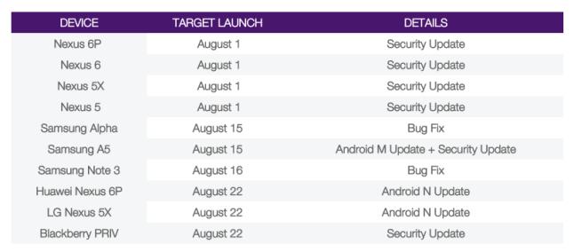 telus software update schedule