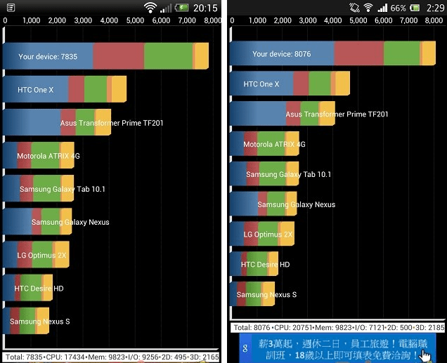 antutu benchmarks Sony Xperia Z VS HTC Butterfly