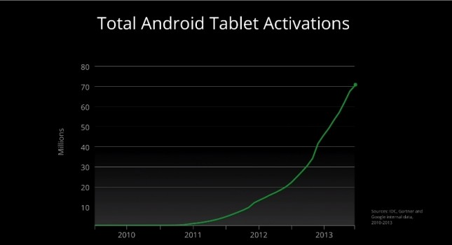 tablet-activations-645x350