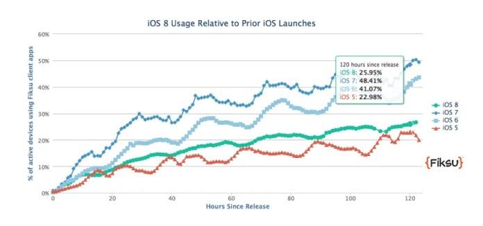 iOS-vs0kitkat