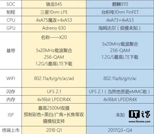 Snapdragon 845 vs HiSilicon Kirin 970