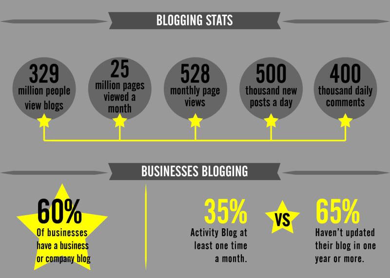 Blogging Statistics by yankmedia.co.uk