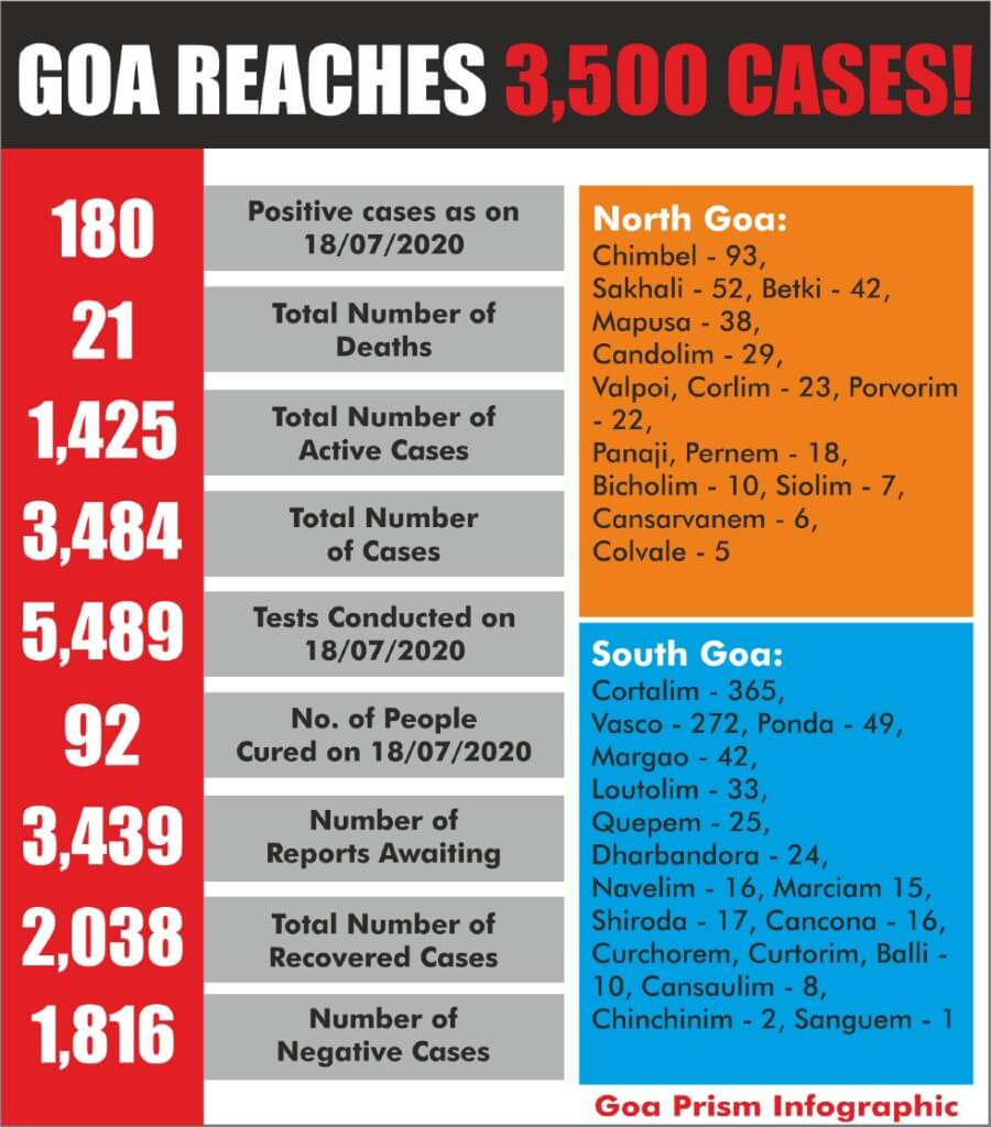 Goa Prism Infographic of COVID 19 Tally in Goa