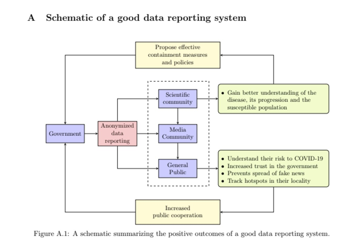 Schematic of Good Data Reporting